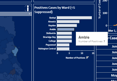 Concern as Covid numbers jump in Amble